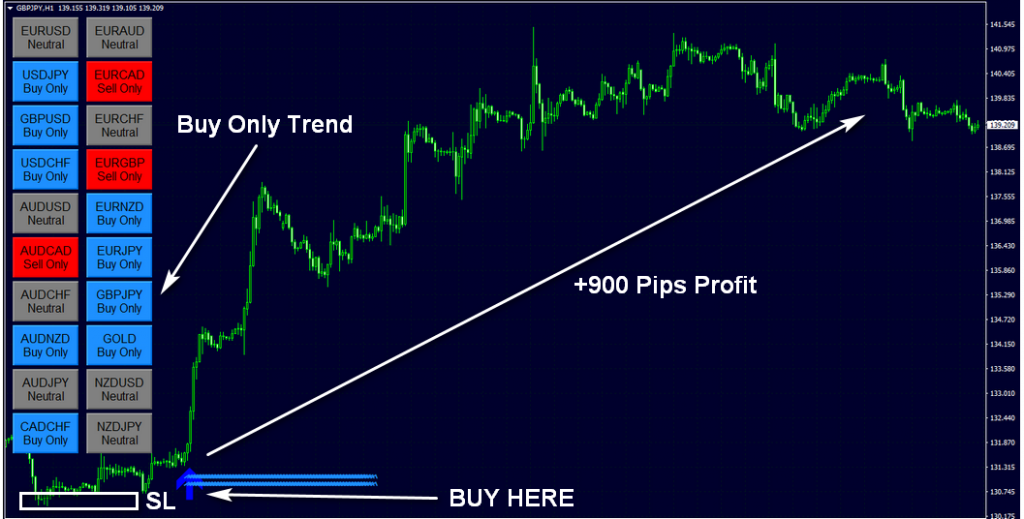 Set of Moving Averages: Classical Strategy for h1 - blogger.com: Forex traders portal